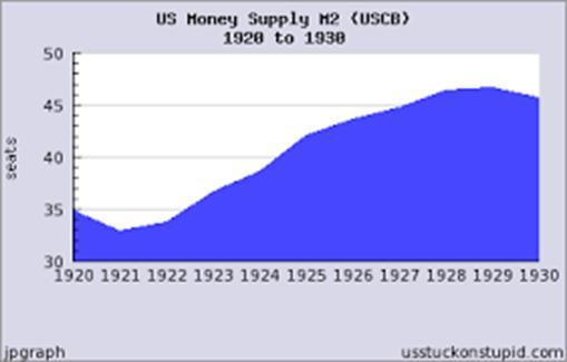 Image result for money supply growth 1920-1930