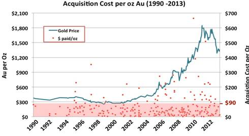 The Real Value Of Gold In Ground