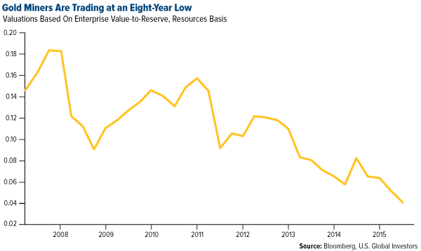 Gold-Miners-Are-Trading-at-an-Eight-Year-Low