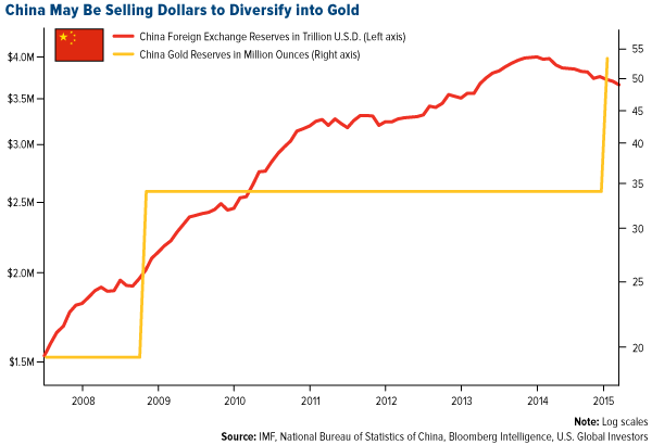 China-May-Be-Selling-Dollars-to-Diversify-Into-Gold