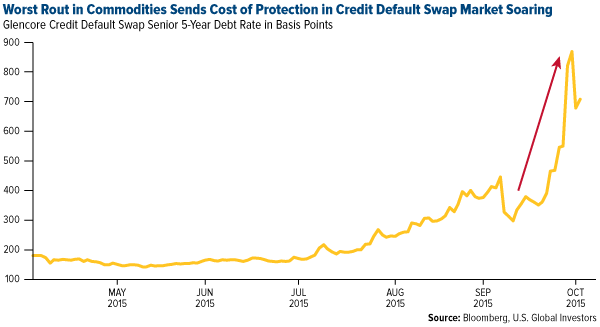 Worst Rout in Commodities Sends Cost of Protection in Credit Default Swap Market Soaring