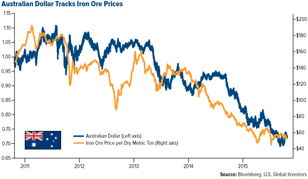 Australian Dollar Tracks Iron Ore Prices