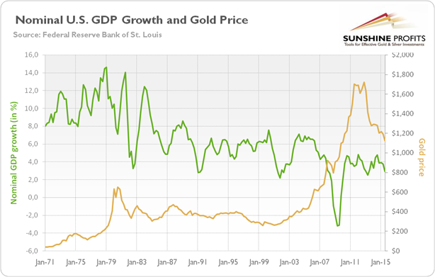 As One Can See The Price Of Gold Was Rising In 1970s While Gdp Growth Declining Only During A Few Years That Decade