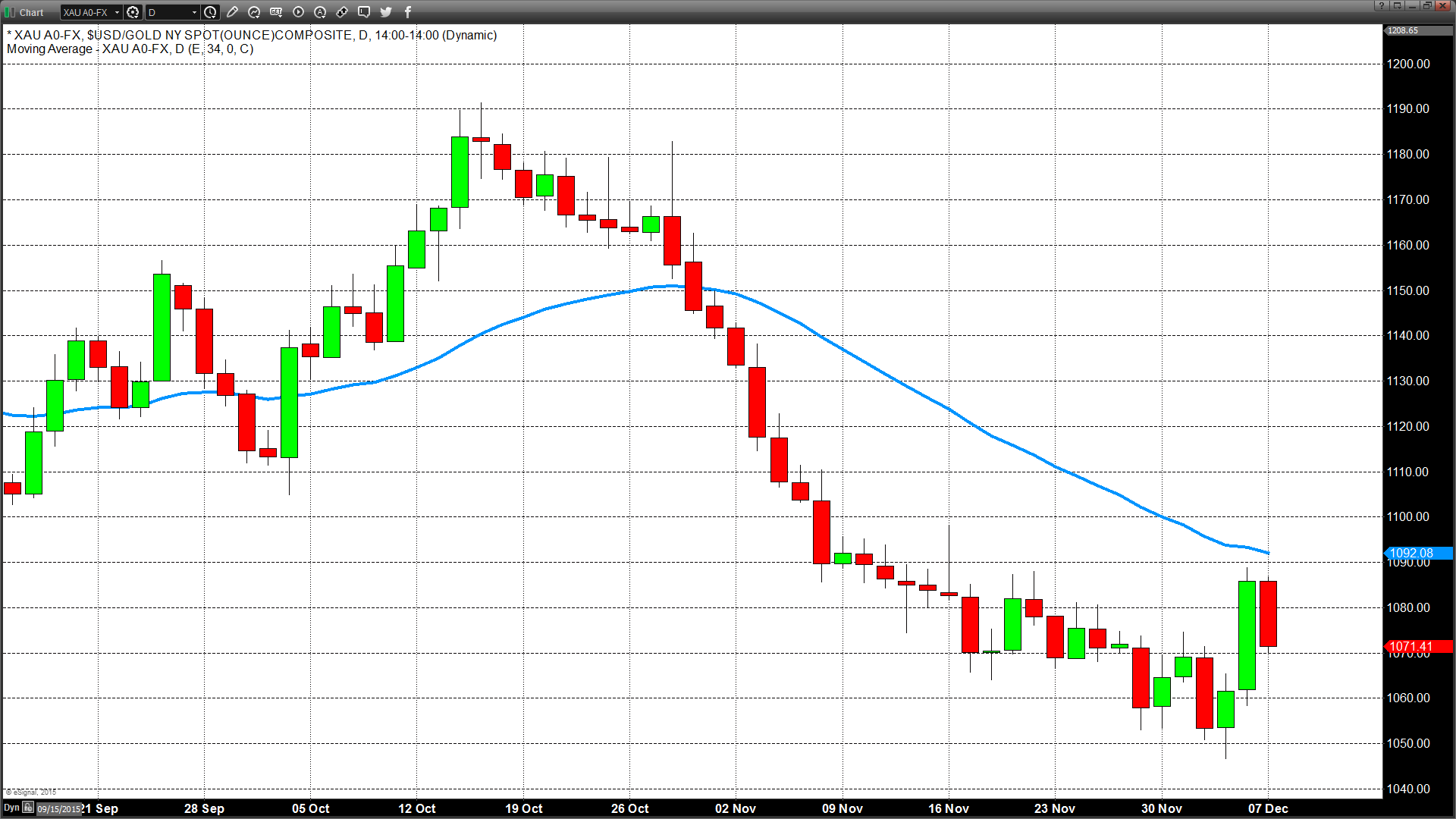 Crude Oil Is Low And Going Lower So Look Out Below | Kitco News