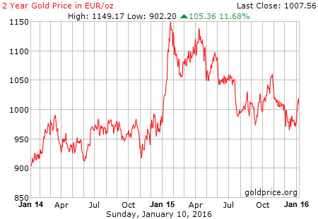 Gold price expressed in euros in 2014-2015