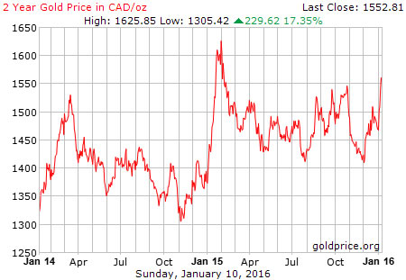 Gold price expressed in Canadian dollars in 2014-2015