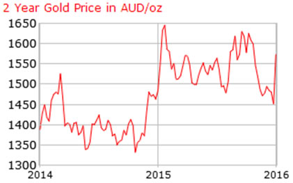 Gold price expressed in Australian dollars in 2014-2015