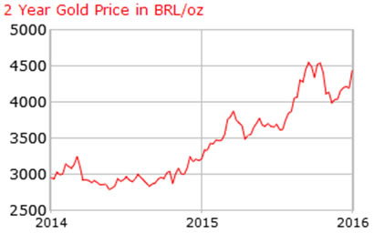 Gold price expressed in Brazilian reals in 2014-2015