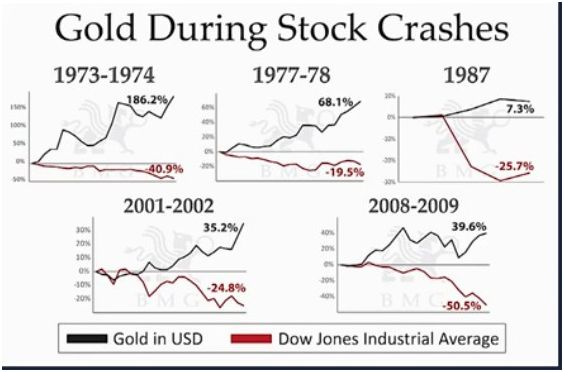 This Chart Courtesy Bmgbullion Shows The Performance Of Gold During Stock Market Crashes