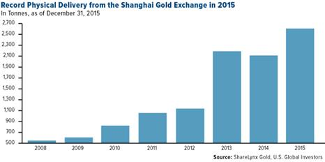 Record Physical Delivery from the Shanghai Gold Exchange in 2015