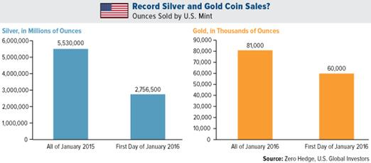 Record Silver and Gold Coin Sales?