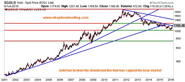 However Gold Has Now Moved Above This Resistance And More Importantly Closed It