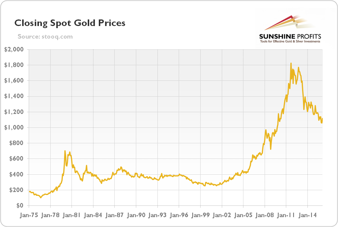 LiveCharts.Co.Uk - Gold Price Chart