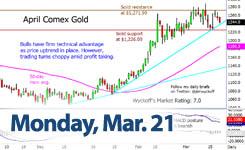 Kitco Live Market Quotes Kitco Gold Price Live Market Quotes  Netflix Stock Today