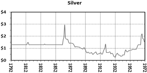 As Discussed Above Here Are The Yearly Average Prices Of Gold And Silver In United States Dollars Ratio