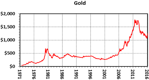 The 45 Year Record Of Bullion Prices