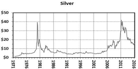 Let S Look At The 45 Year Record Of Bullion Prices And Ratio History In Detail Note Shows Strong Volatility Constant Movement