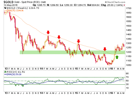 Silver If It Looks Like A Short Term Top And Quacks Is Then The Best Support To Be 50