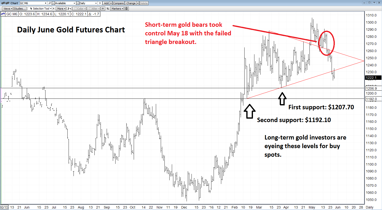 How to buy gold now - Gold Exchange Traded Fund