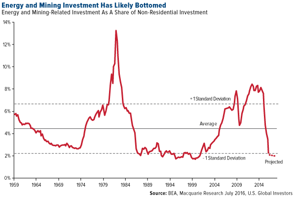 Energy and Mining Investment Has Likely Bottomed