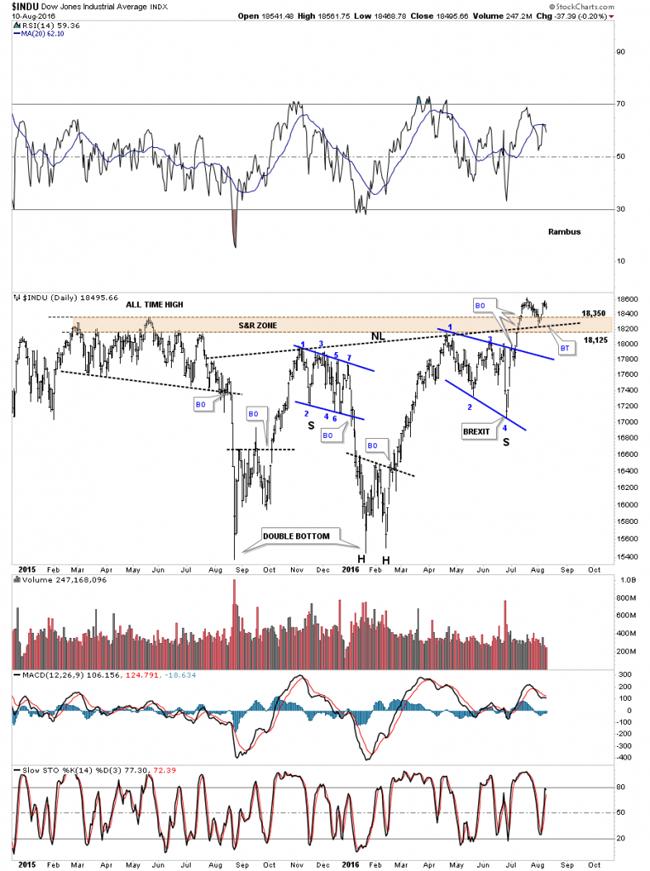 Wednesday Reportthe Chartology Of The Dow Jones Industrial Average