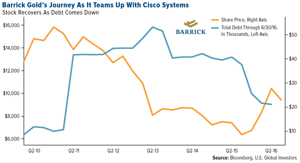 Barrick Golds Journey Teams Up With Cisco Systems
