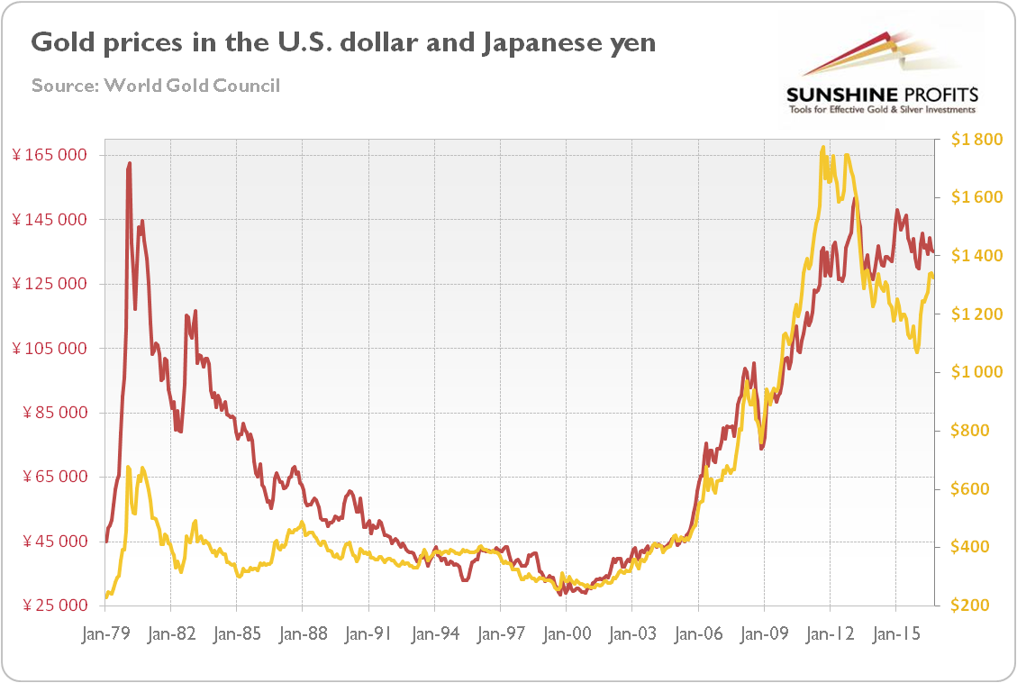 Chart 2 Indices Of Gold Prices In The U S Dollar Yellow Line And Anese Yen Red January 1980 100