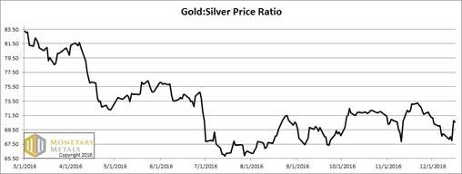 Fed Rate Hike Causes Gold Price Drop