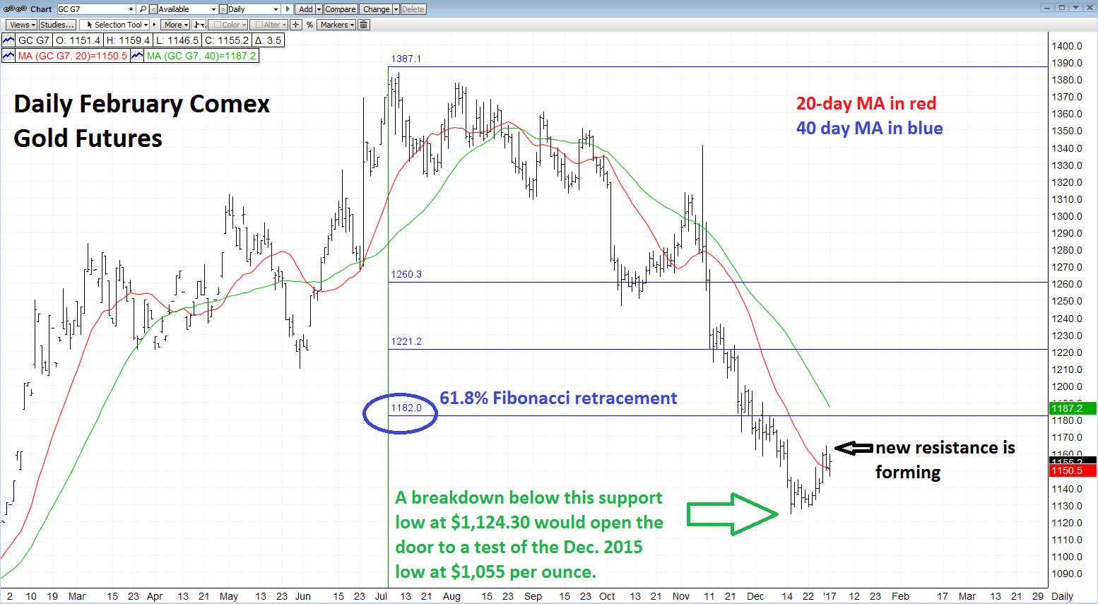 Don't Get Fooled By The Dead Cat Bounce In Gold