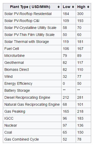 Vanadium Batteries to Power $27 billion Off-Grid Energy Market