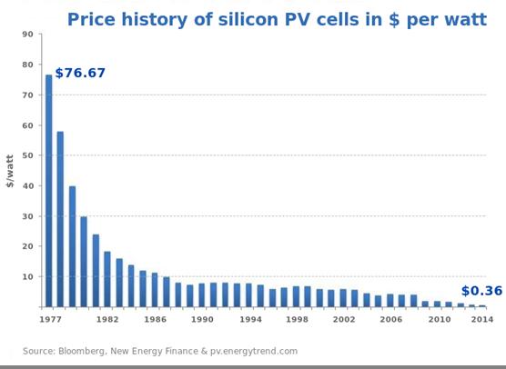 Vanadium Batteries to Power $27 billion Off-Grid Energy