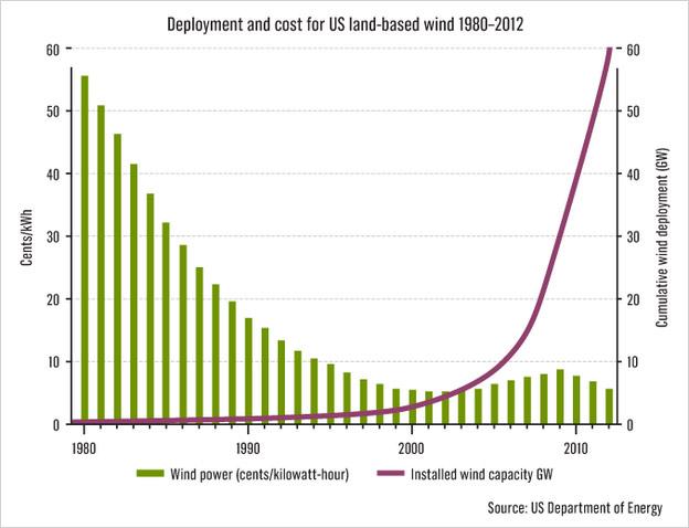 Vanadium Batteries To 27 Billion Off Grid Energy Market