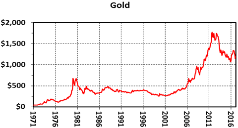 46 Year Record Of Platinum Gold Ratios
