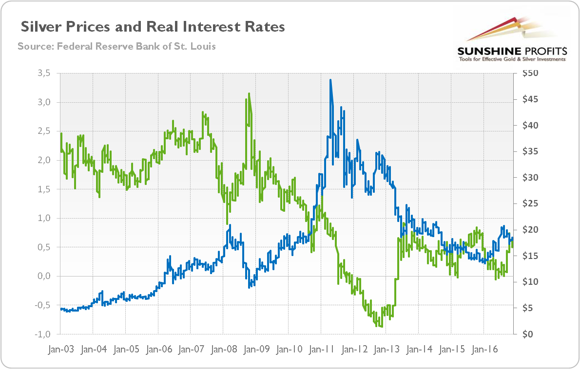 Gold second fed hike and interest rates kitco news