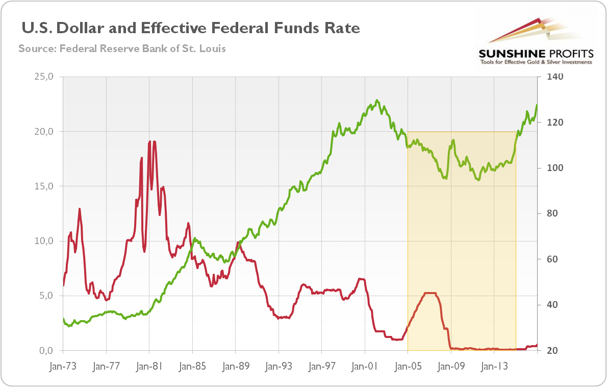 https://www.kitco.com/commentaries/2017-02-28/images/1-us-dollar-and-effective-federal-funds-rate.png