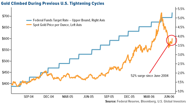 Gold Climbed During Previous U.S. Tightening Cycles