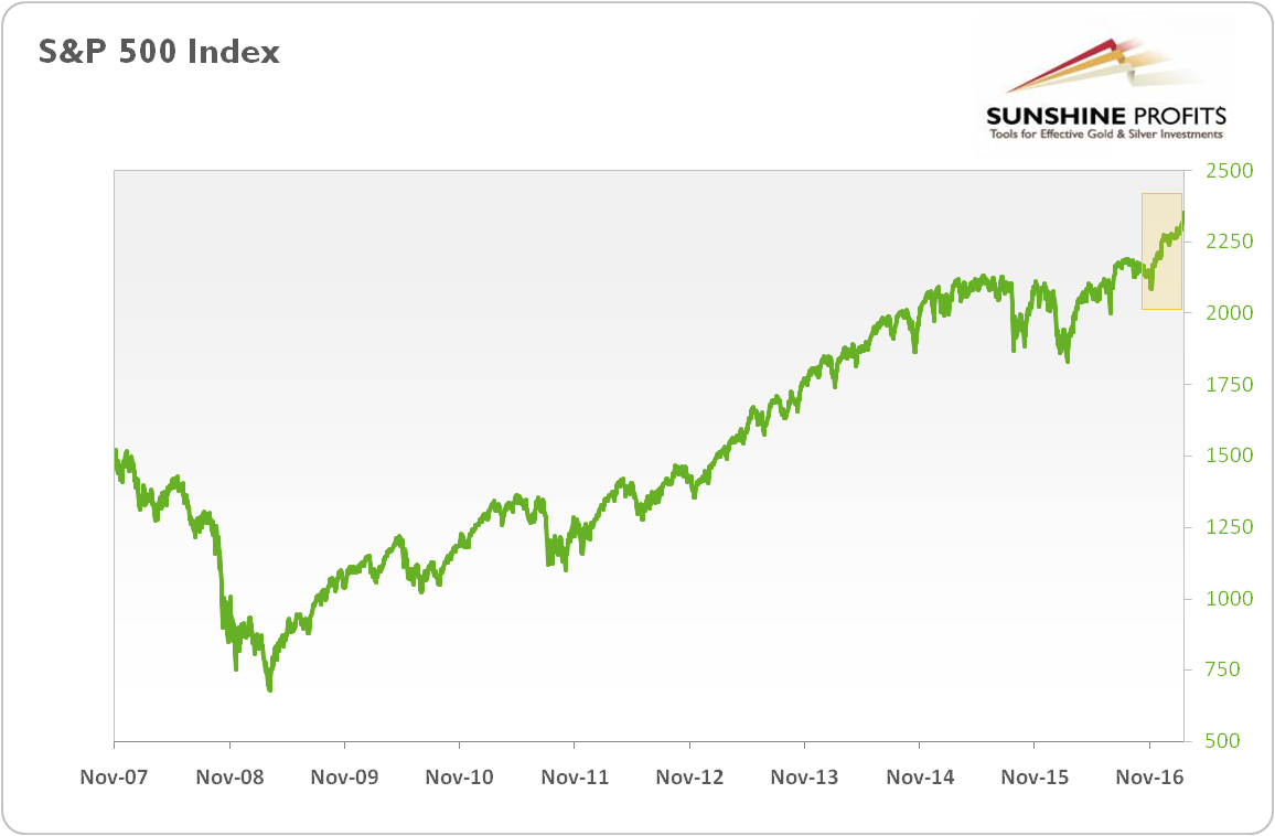Does It Mean That There Is A Bubble In The Stock Market If Yes Going To Burst Near Future Perhaps Due Fed S Ening Cycle