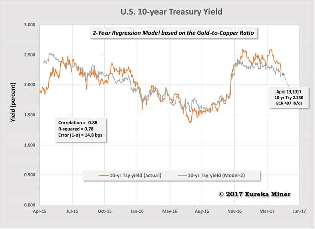 Validating gundlach s 10 yr treasury relation to the copper gold