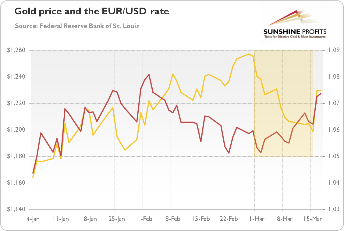 It Implies That Macroeconomic Factors And Central Banks Actions May Be More Important Drivers For The Currency Exchange Rates Price Of Gold In