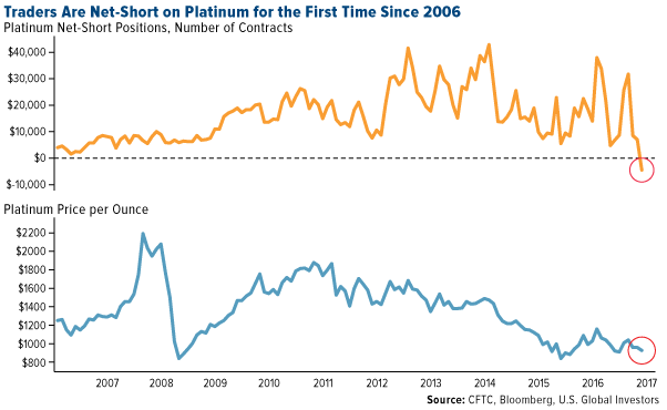 For The First Time Since 2006 Hedge Funds And Other Speculators Are Net Short Platinum Price Is Down 15 Percent In Past 12 Months