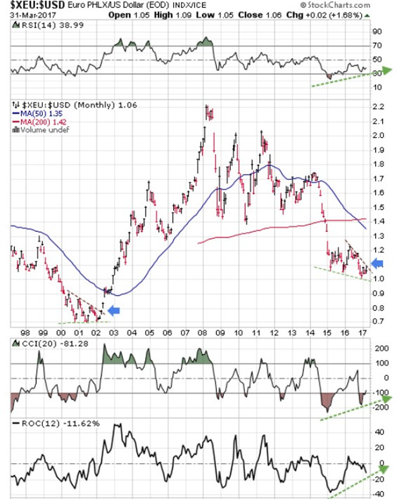 A Must See Chart For Gold And Silver Aficionados
