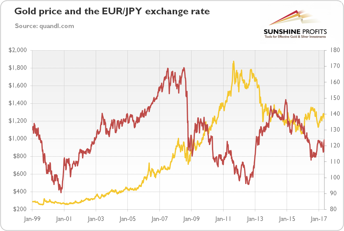 In The 2000s There Was A Positive Correlation Between Eur Jpy Exchange Rate And Yellow Metal While Lehman Brothers Bankruptcy Triggered