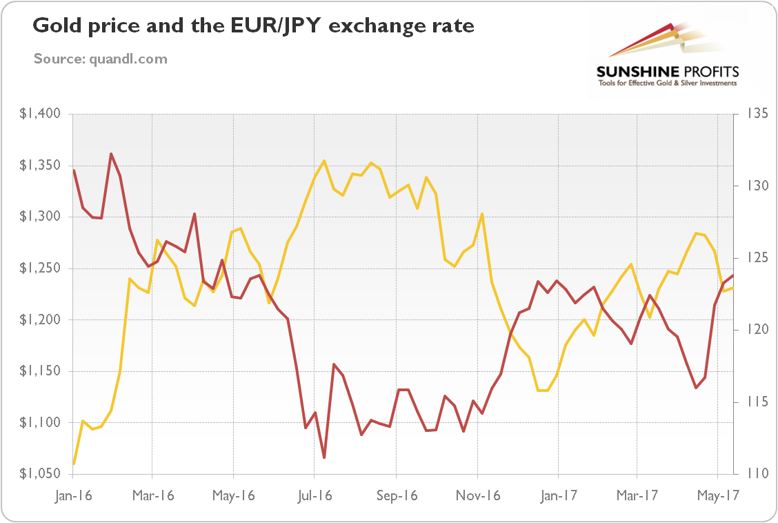 Well The Yen Is Considered To Be A Safe Haven Et Which Cannot Said About European Common Currency Therefore When Investors Decrease Their