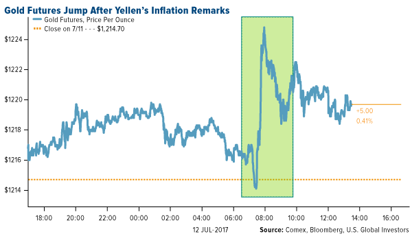 Gold jumps after yellens inflation remarks
