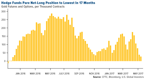 hedge funds pare net-long position to lowest in 17 months