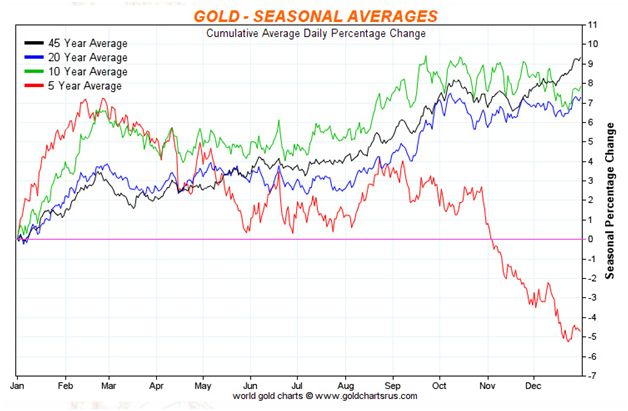 This Chart Courtesy Goldchartsrus Shows The Seasonal Tendencies For Gold Disregarding 5 Year Trend Red Line Because It Includes A Four