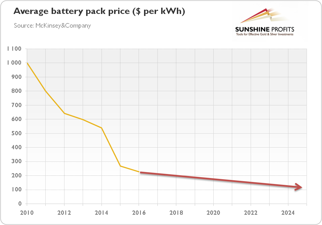Tesla Battery Cost >> Will the Electric Car Revolution Sink Platinum and Palladium? | Kitco News