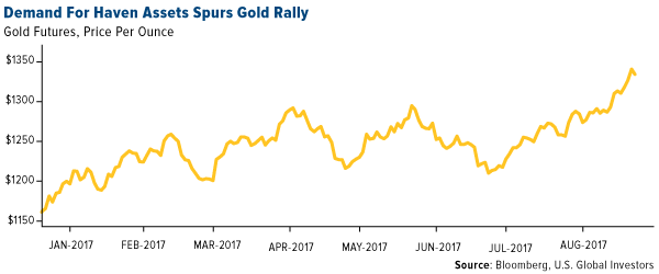 Demand for haven assests spurs gold rally
