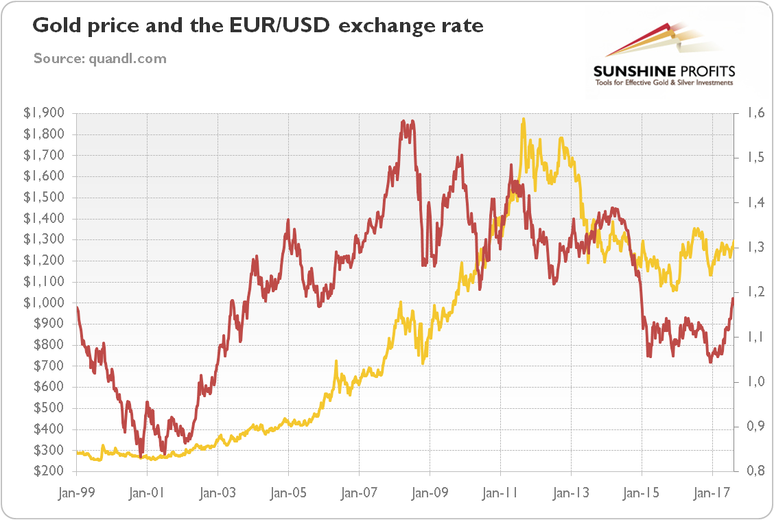 Chart 1 Gold Prices Yellow Line Left Axis P M London Fix Weekly Averages And The Eur Usd Exchange Rate Red Right Ecb Reference
