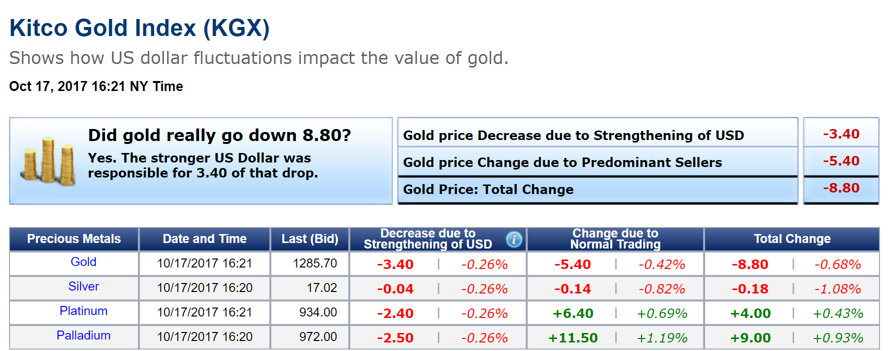 Kitco Live Market Quotes Dow Dollar And Doubters Take Gold Lower  Kitco News